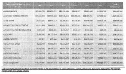 In ambito europeo i dati riferiti al 2013 sono di pari gravità se si  considera che 8b949492a878
