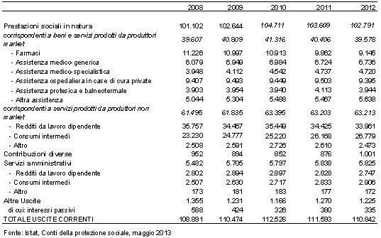 Tabella costi prestazioni sanitarie