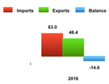 8b53cdd5de Per quanto riguarda i servizi, invece, l'UE ha registrato nel 2015 (ultimo  dato disponibile) un avanzo di circa 12 miliardi di euro: