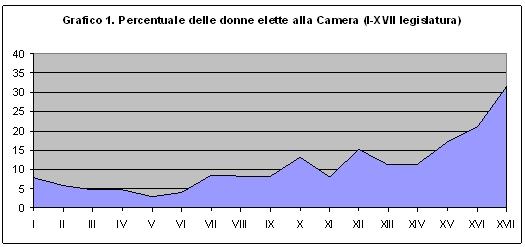 Camera dei deputati dossier ac0294 for Quanti sono i membri del parlamento italiano